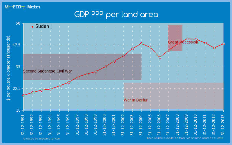 GDP PPP per land area of Sudan