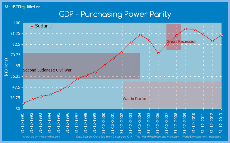 GDP - Purchasing Power Parity of Sudan