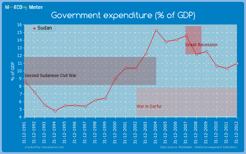 Government expenditure (% of GDP) of Sudan