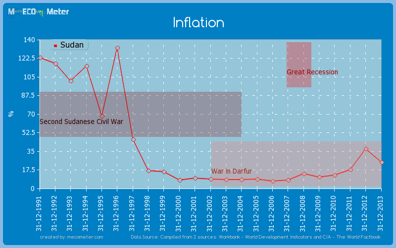 Inflation of Sudan
