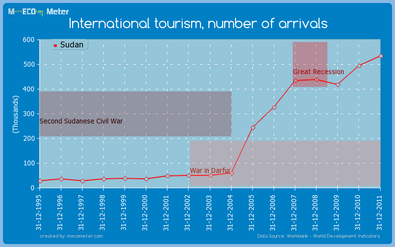 International tourism, number of arrivals of Sudan