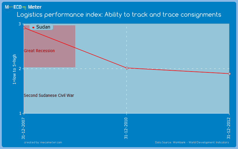Logistics performance index: Ability to track and trace consignments of Sudan