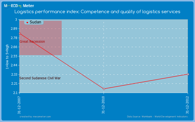 Logistics performance index: Competence and quality of logistics services of Sudan