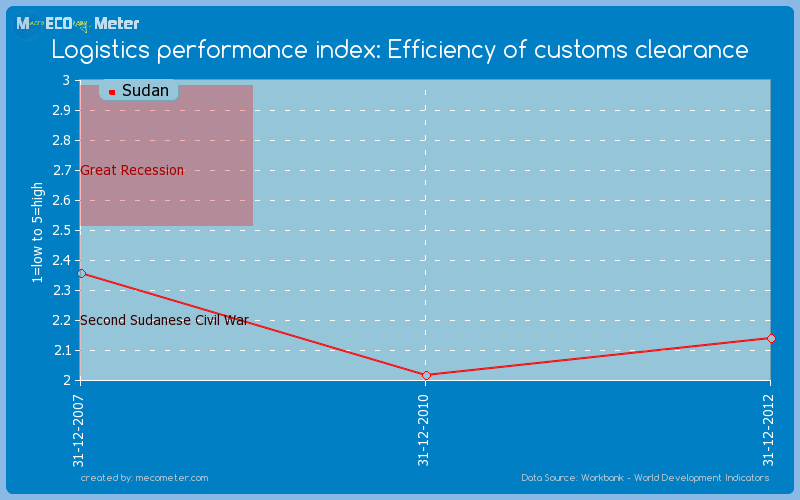 Logistics performance index: Efficiency of customs clearance of Sudan