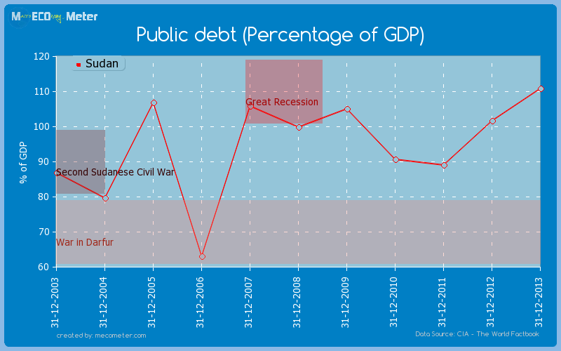 Public debt (Percentage of GDP) of Sudan