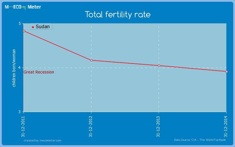 Total fertility rate of Sudan