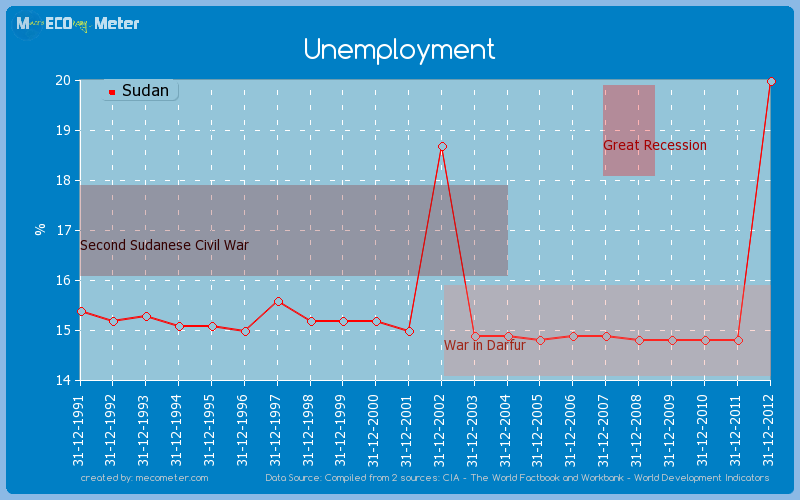 Unemployment of Sudan