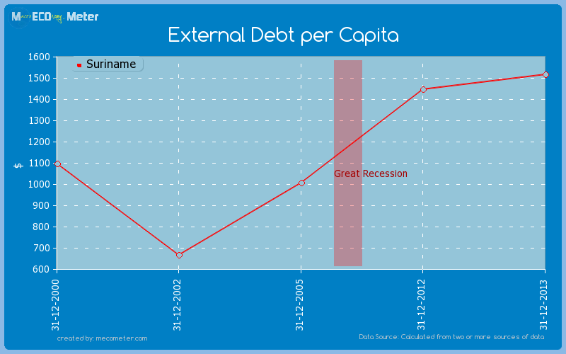 External Debt per Capita of Suriname