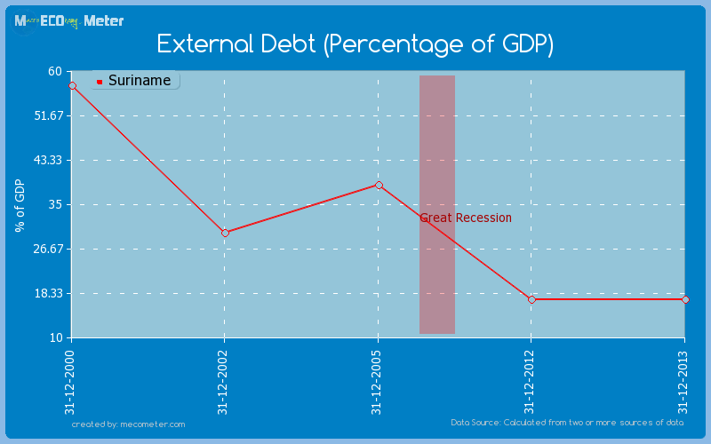 External Debt (Percentage of GDP) of Suriname