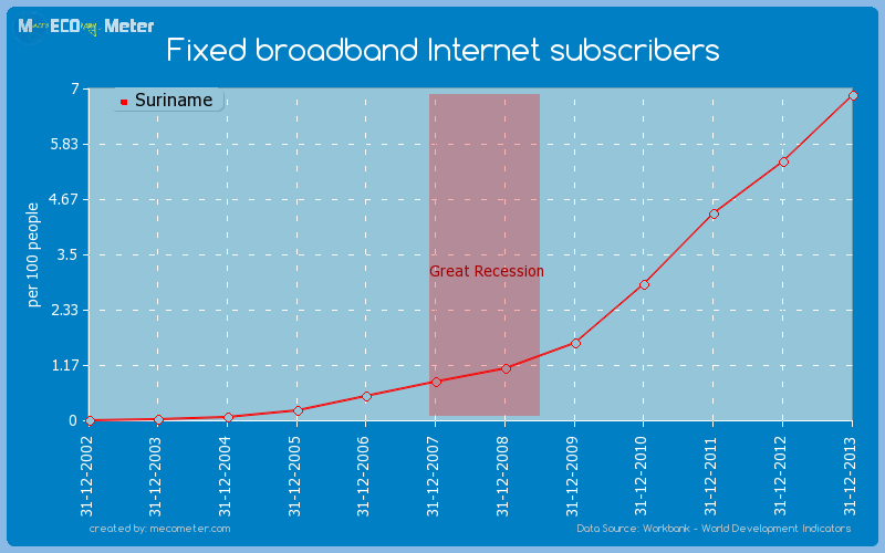 Fixed broadband Internet subscribers of Suriname