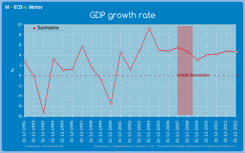 GDP growth rate of Suriname