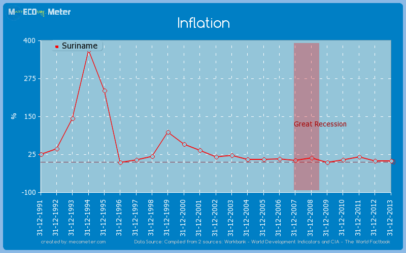 Inflation of Suriname