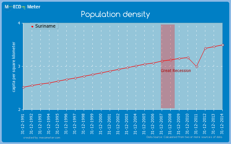 Population density of Suriname