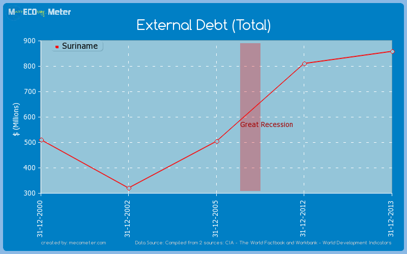 External Debt (Total) of Suriname