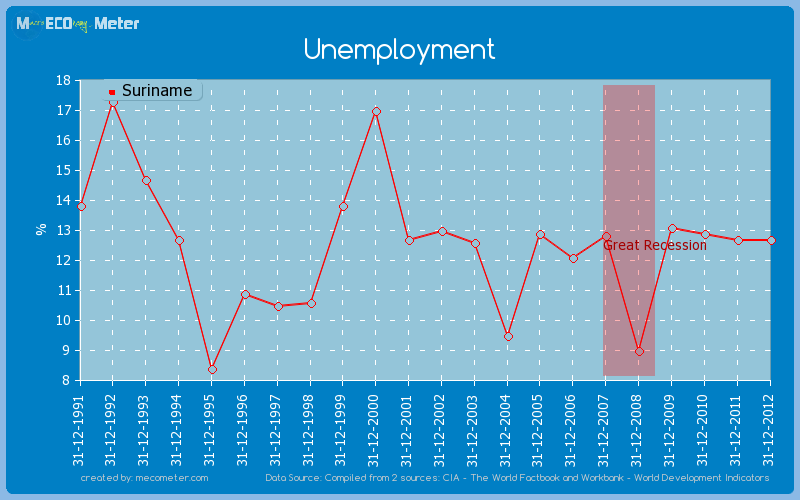 Unemployment of Suriname