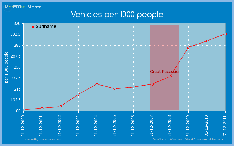 Vehicles per 1000 people of Suriname