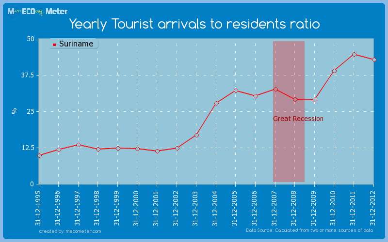 Yearly Tourist arrivals to residents ratio of Suriname
