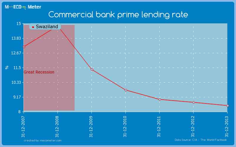Commercial bank prime lending rate of Swaziland