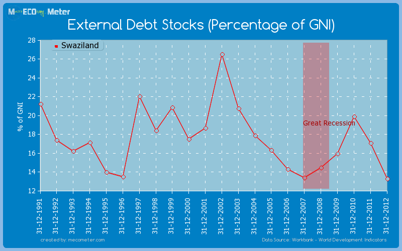 External Debt Stocks (Percentage of GNI) of Swaziland