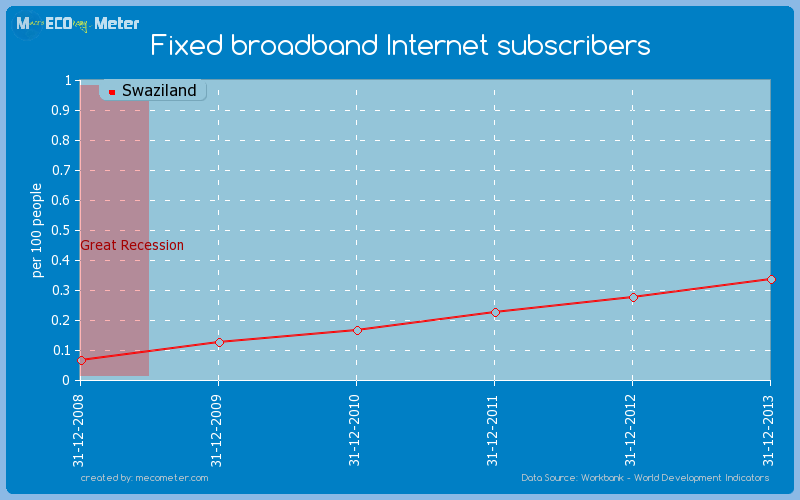 Fixed broadband Internet subscribers of Swaziland