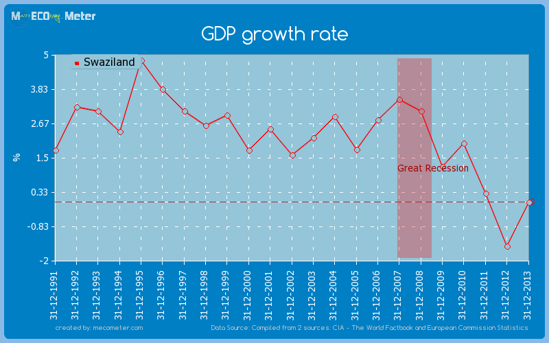 GDP growth rate of Swaziland