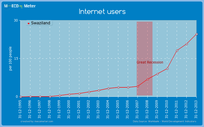 Internet users of Swaziland