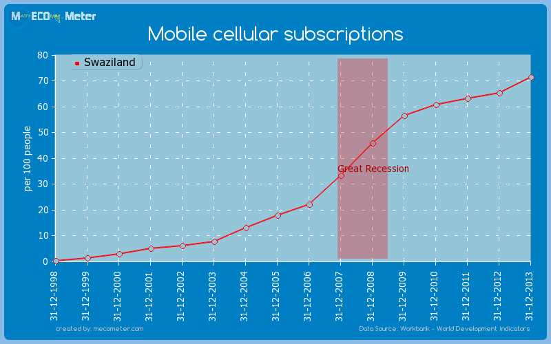 Mobile cellular subscriptions of Swaziland