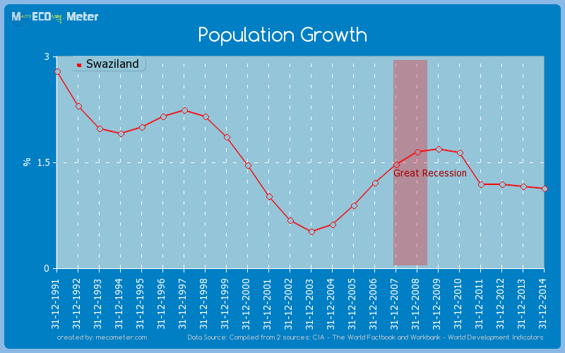 Population Growth of Swaziland