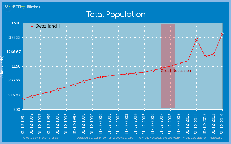 Total Population of Swaziland
