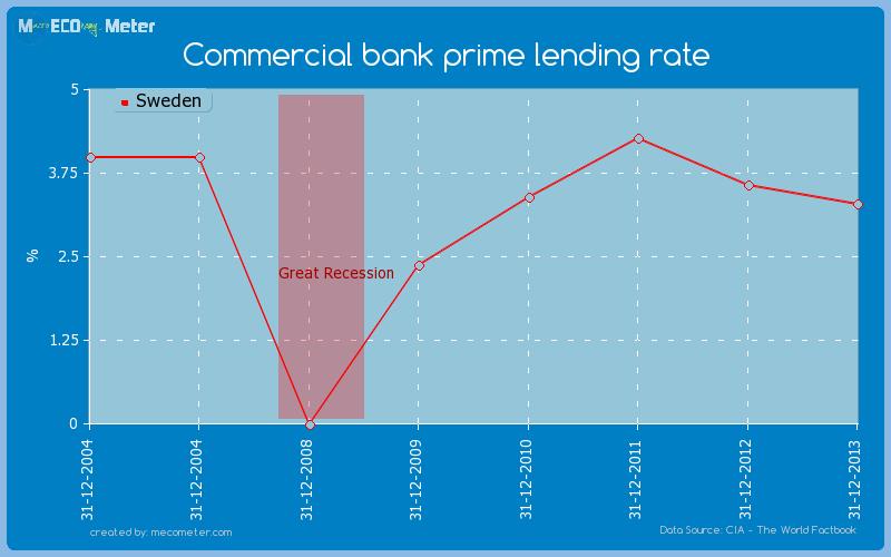 Commercial bank prime lending rate of Sweden