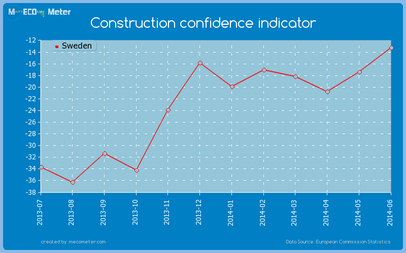 Construction confidence indicator of Sweden