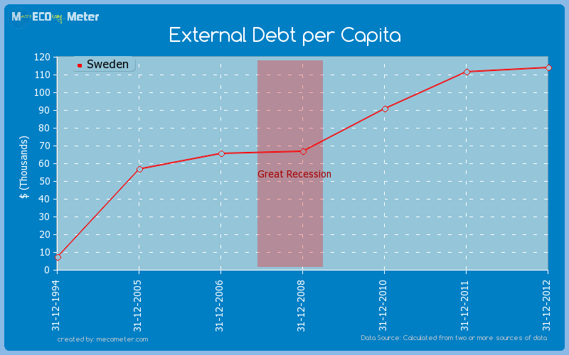 External Debt per Capita of Sweden