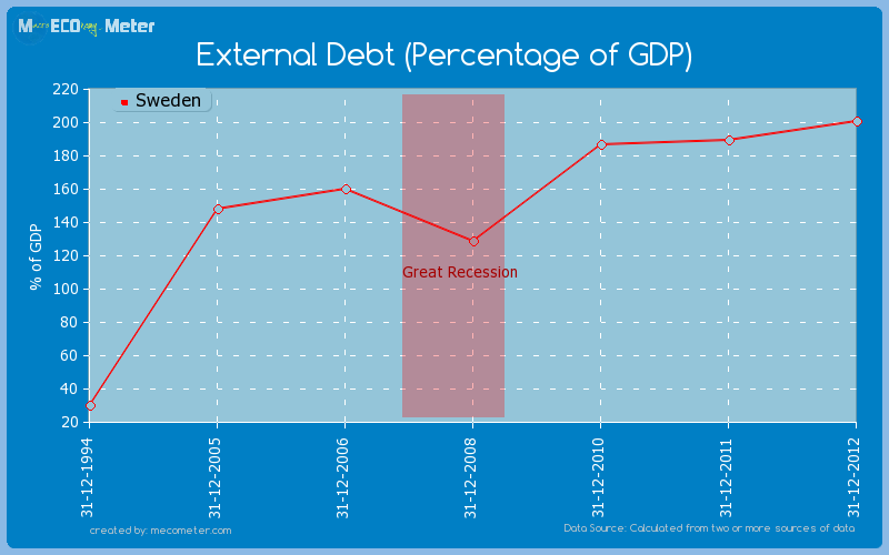 External Debt (Percentage of GDP) of Sweden