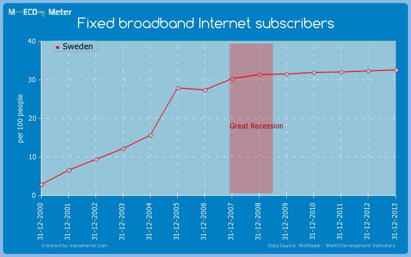 Fixed broadband Internet subscribers of Sweden