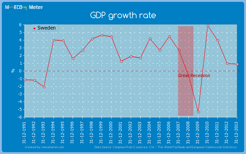 GDP growth rate of Sweden