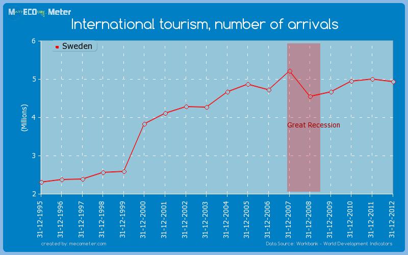 International tourism, number of arrivals of Sweden