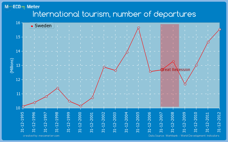 International tourism, number of departures of Sweden