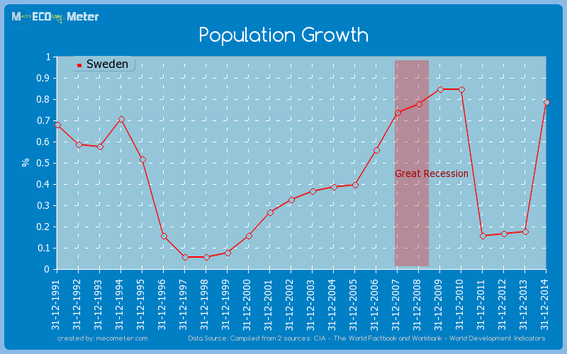 Population Growth of Sweden