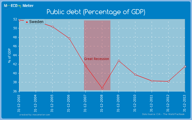 Public debt (Percentage of GDP) of Sweden
