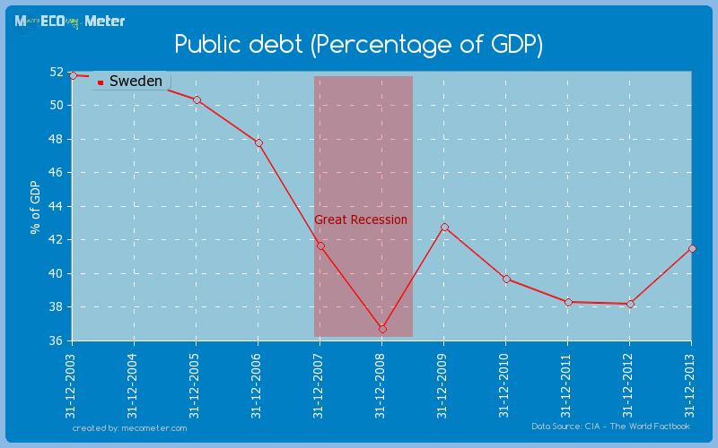 Public debt (Percentage of GDP) of Sweden