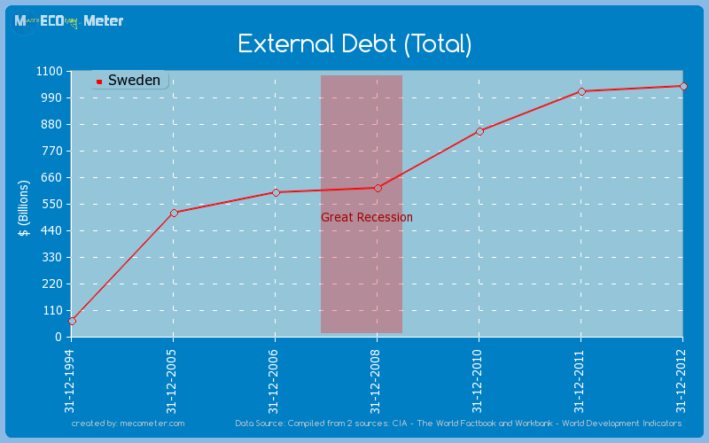 External Debt (Total) of Sweden