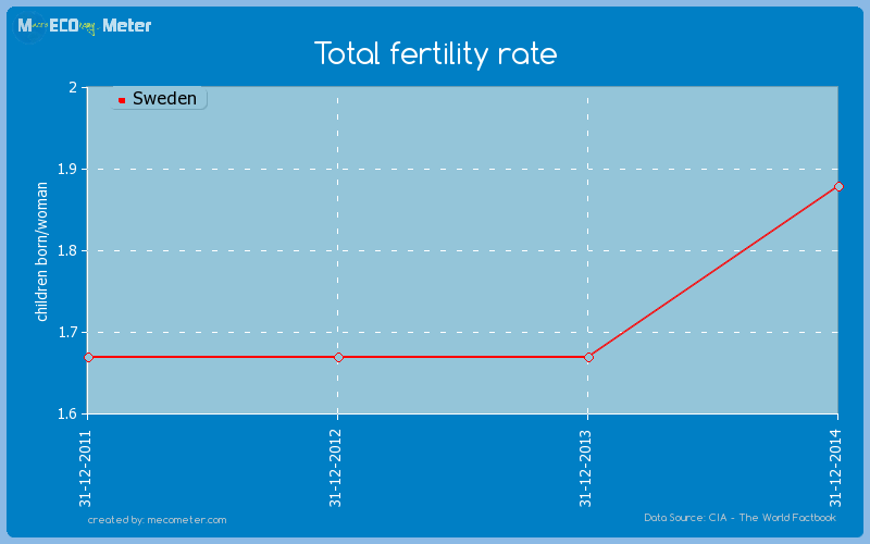 Total fertility rate of Sweden