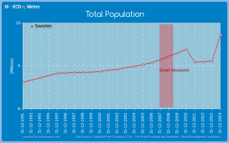 Total Population of Sweden