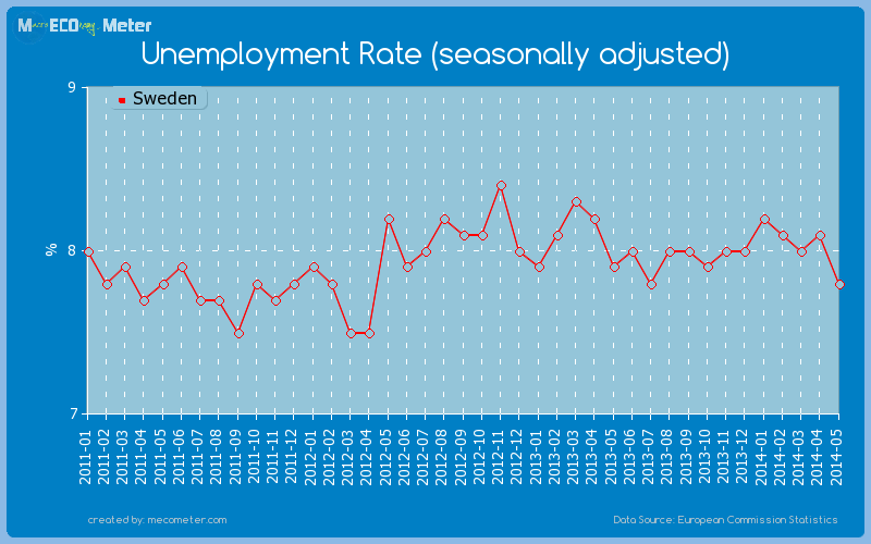 Unemployment Rate (seasonally adjusted) of Sweden