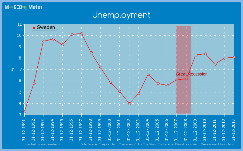 Unemployment of Sweden