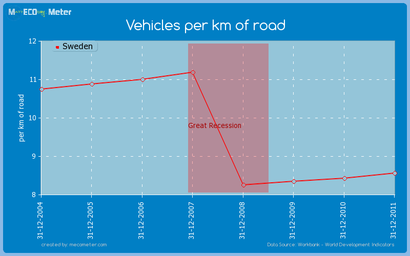 Vehicles per km of road of Sweden