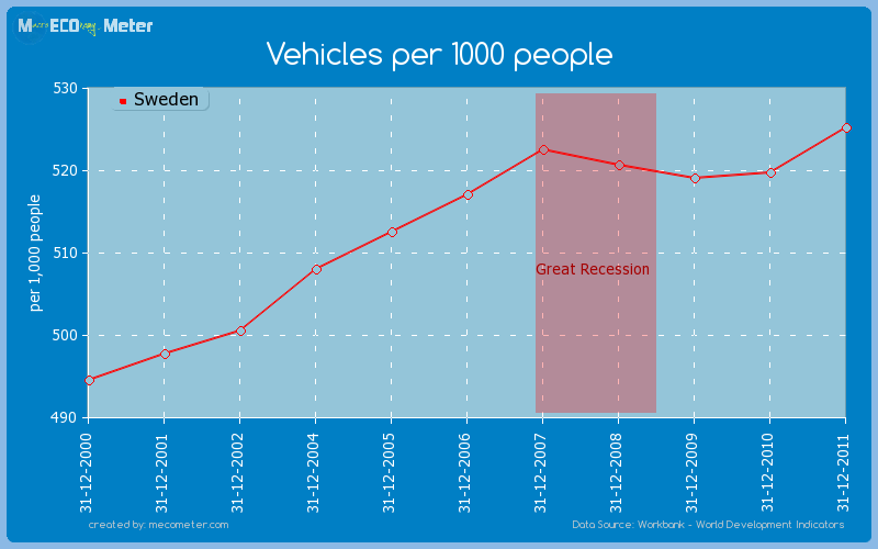 Vehicles per 1000 people of Sweden