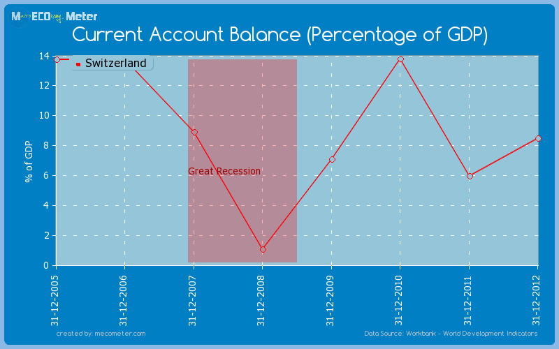 Current Account Balance (Percentage of GDP) of Switzerland