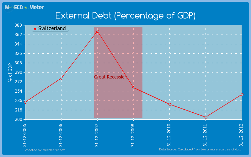External Debt (Percentage of GDP) of Switzerland