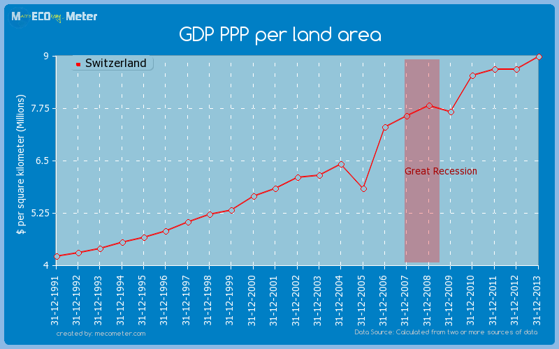GDP PPP per land area of Switzerland